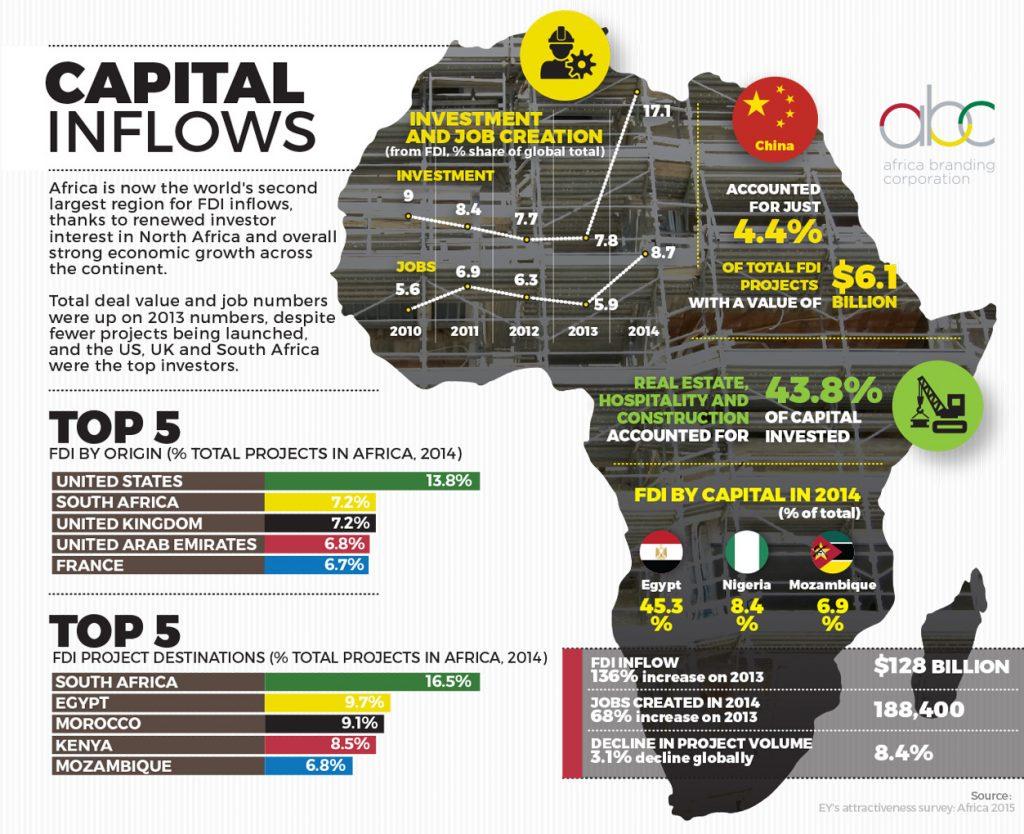 FDI-infographic-1024x834